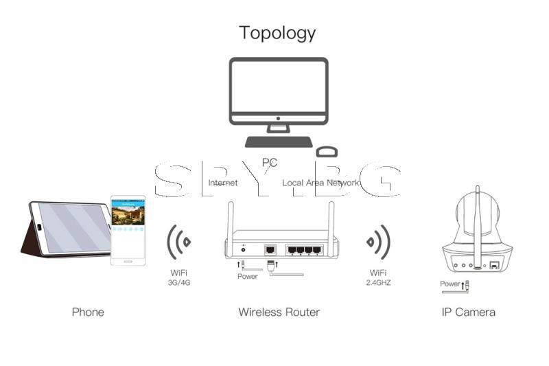 IP камера със завъртане
